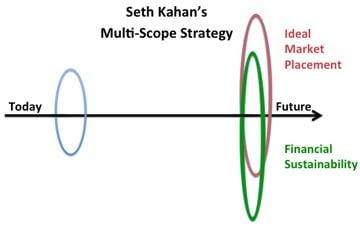 MultiScope Strategy