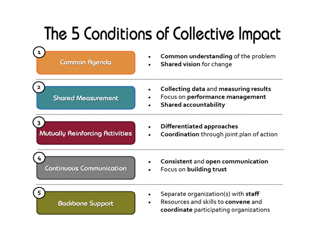 Collective Impact 5 Conditions