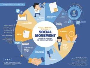 Creating a Social Movement